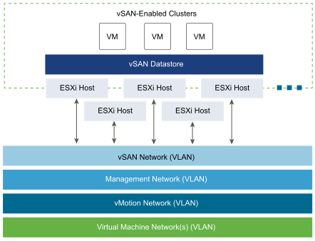 bus network topology diagram vsan networking requirements vcallaway it topology diagram #4