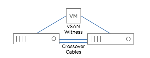 Two Node With Direct Connect
